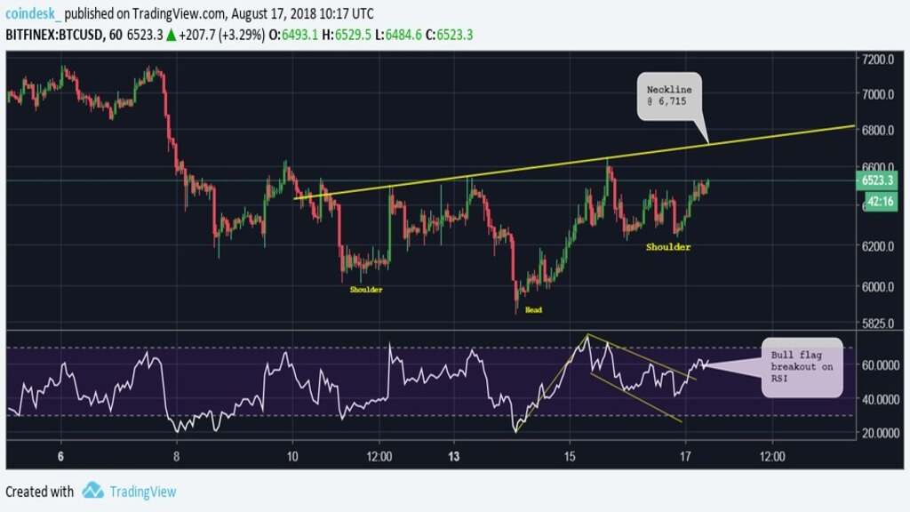 Technical analysis: what will the price of Bitcoin on the weekend?