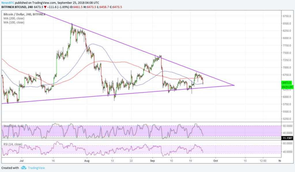 A small pullback: what is the reason for today's fall of Bitcoin?