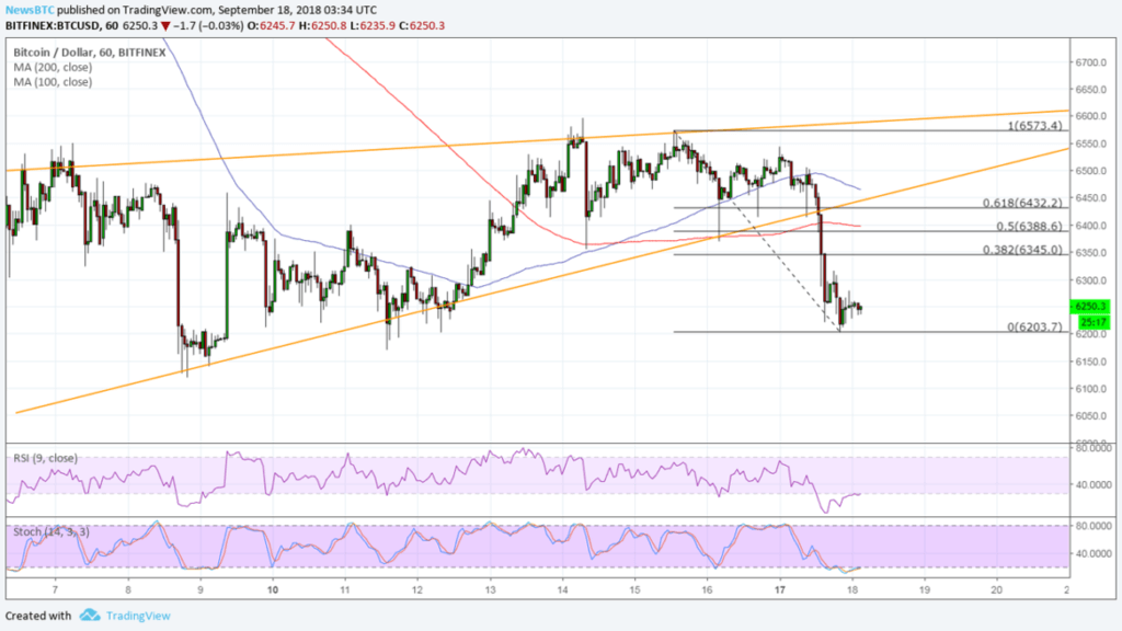 Use technical analysis: whether the rise of Bitcoin this week?