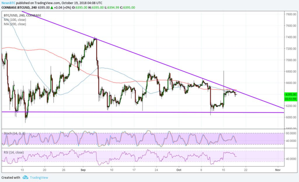 Market analysis: Bitcoin is falling again. Will growth next week?