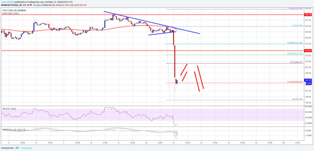 Will there be a rebound of Ethereum after the fall? The opinion of the traders