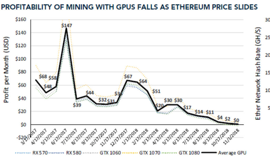 Broken farm: the profitability of mining Ethereum has fallen to almost zero