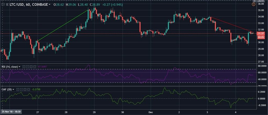 Technical analysis: Litecoin is not going to grow, we continue to short