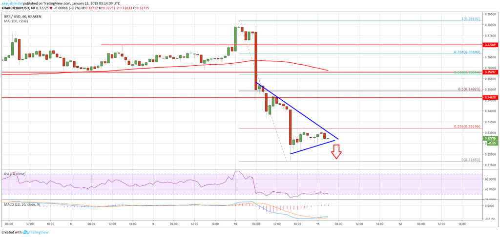 Analyze graphs: Ripple ready to fall. It's time to short?