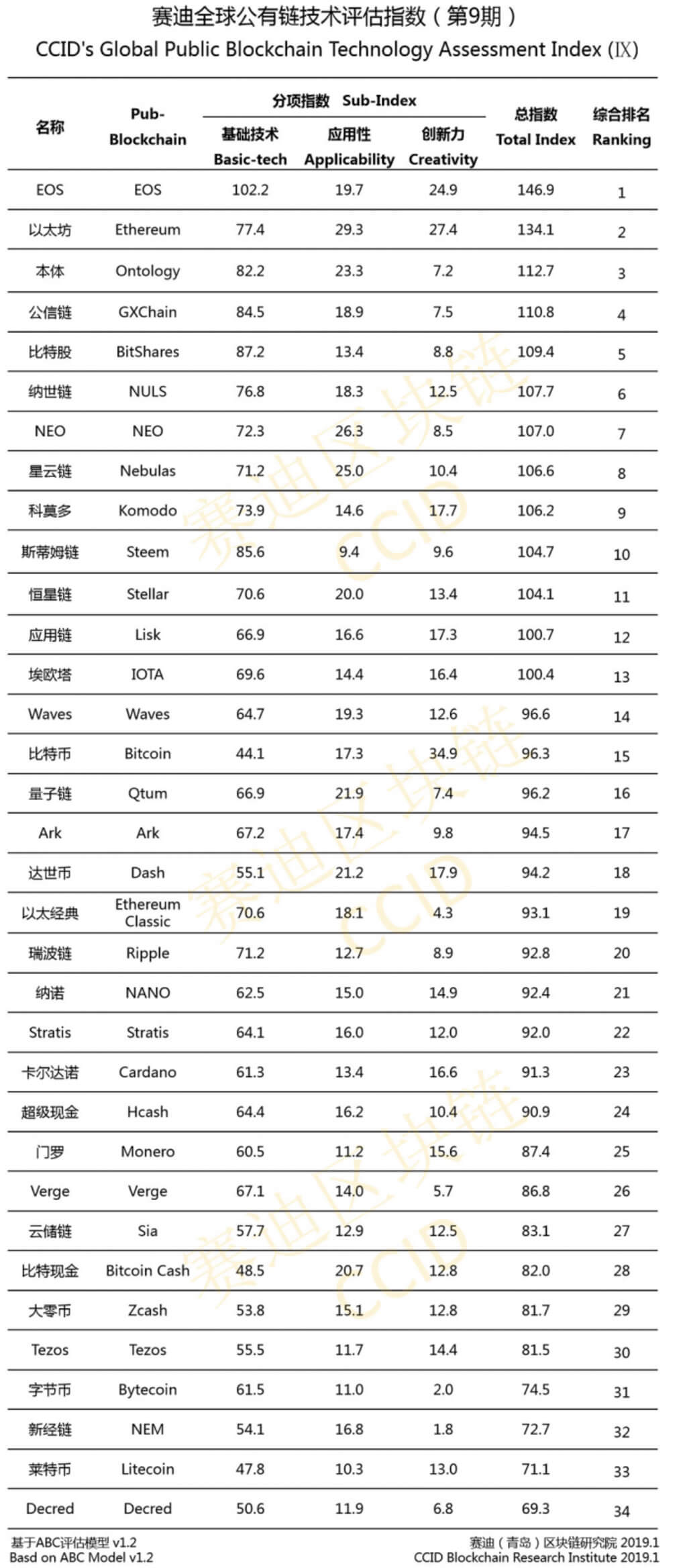 China has updated its ranking of cryptocurrencies. Bitcoin jumped up