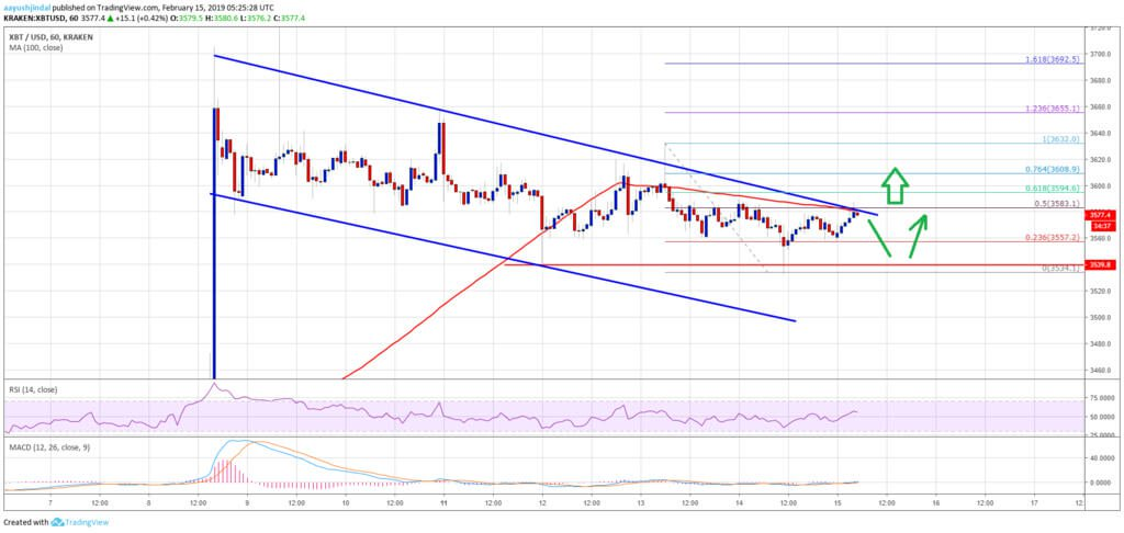 Keep my fingers crossed: Bitcoin is preparing to break the next resistance