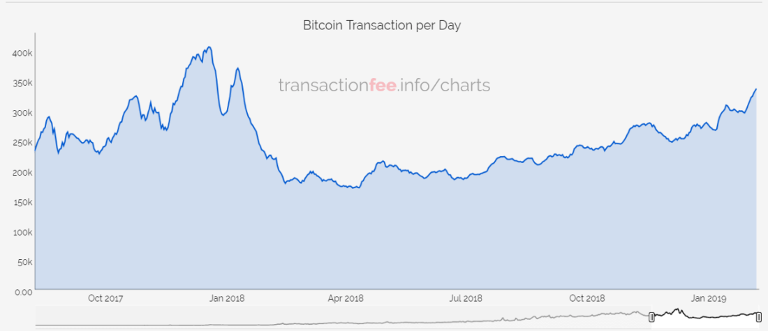 The number of Bitcoin transactions has jumped to the level of January 2018. The market comes alive