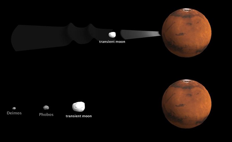 Mars could be three satellites?