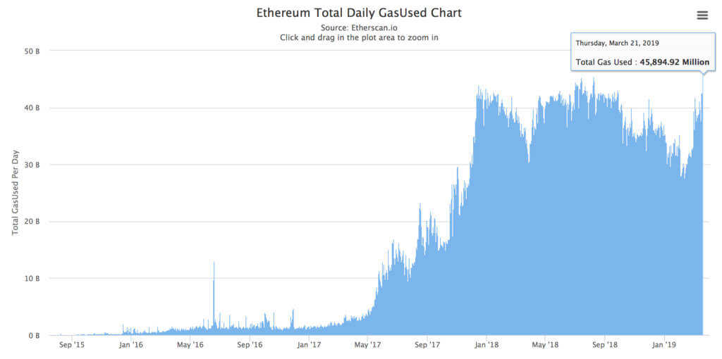 On top: the number of transactions in the network Ethereum has reached a six-month high